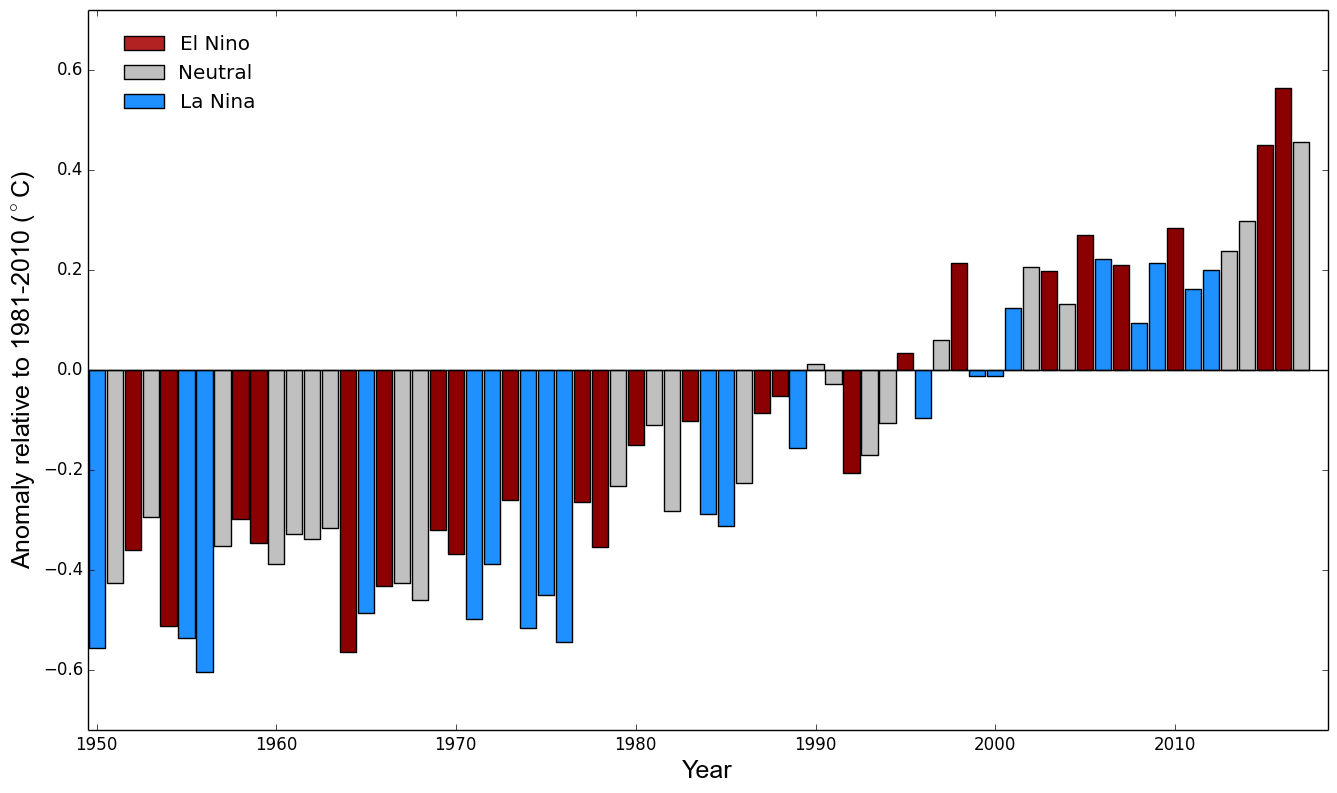Temperature anomalies by year, relative to 1981-2010 mean (Source: WMO)