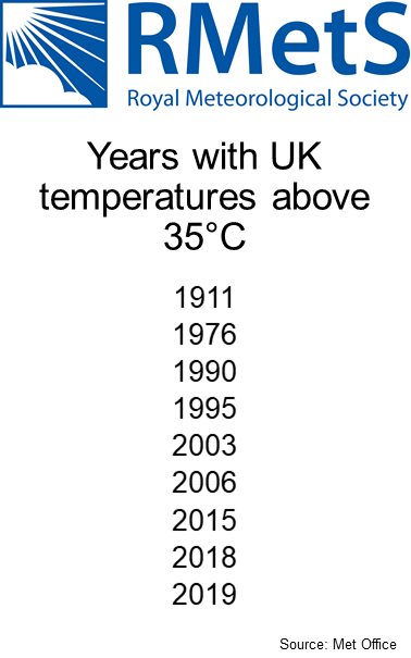 Years with temperatures above 35C